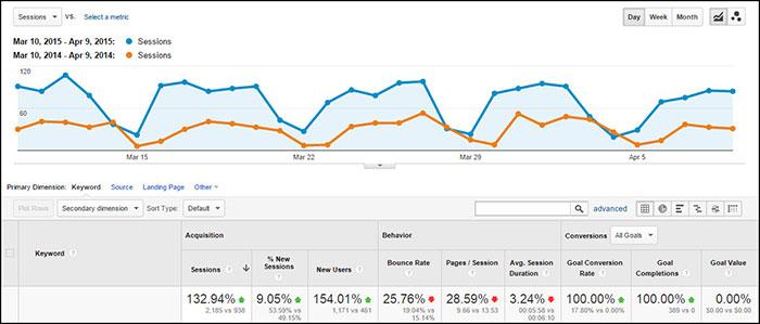increase organic website traffic
