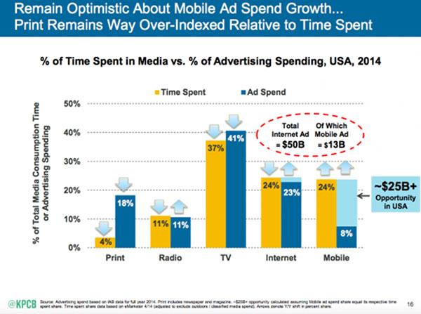 digital vs traditional media